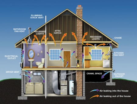 Air Leakage in a Home