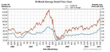 Oil and gas price data from GasBuddy.com.