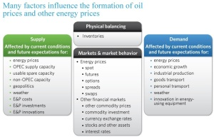 EIA Factors that Affect Oil Prices