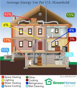 greenhomes evergy infographic